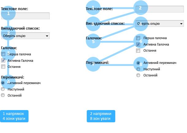 веб інтерфейс веб форм, поля